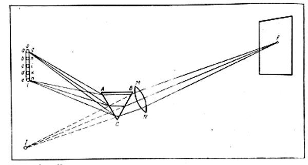 Рис. 15. Опыт Ньютона с солнечным спектром