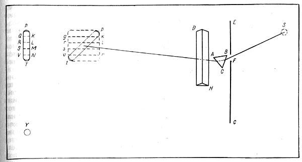 Рис. 16. Метод скрещенных призм Ньютона